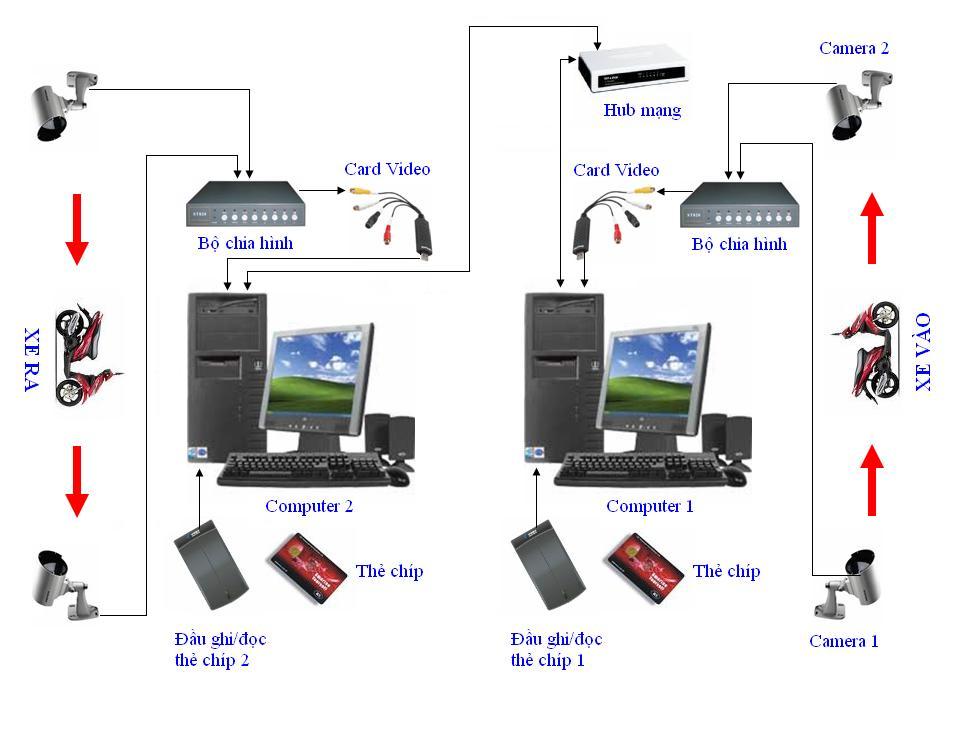 Giải pháp camera