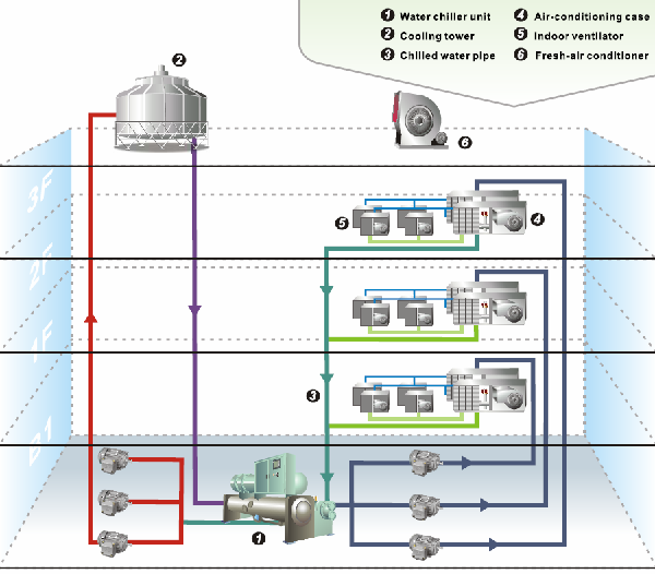 Hệ thống HAVC