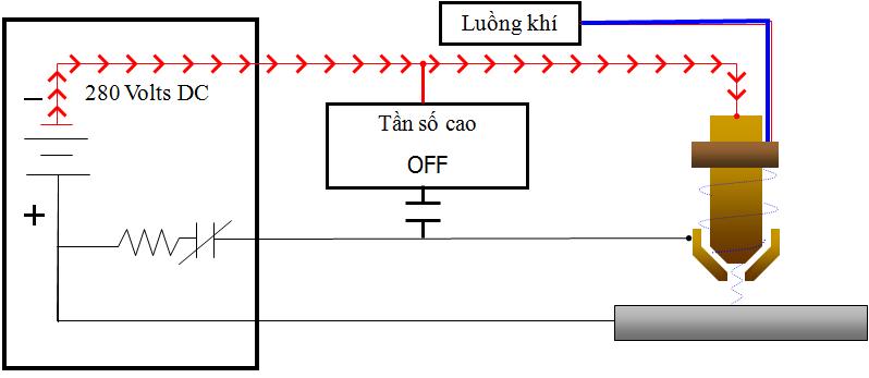 Nguyên tắc làm việc của máy cắt plasma CNC