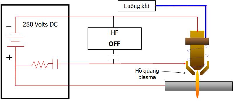 Máy CNC thổi tia plasma từ đầu cắt